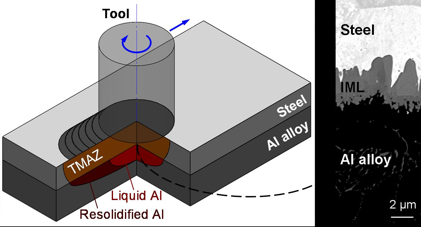 Lap Joint Welding Of Dissimilar Materials Ict Ltto Diagram